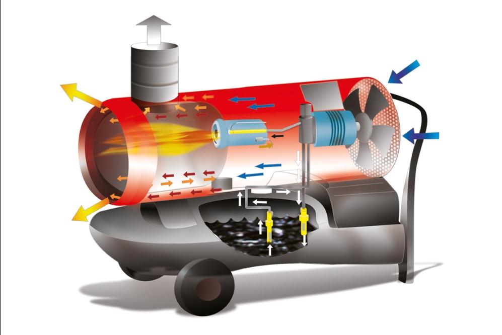 Varie : Generatori di Aria Calda